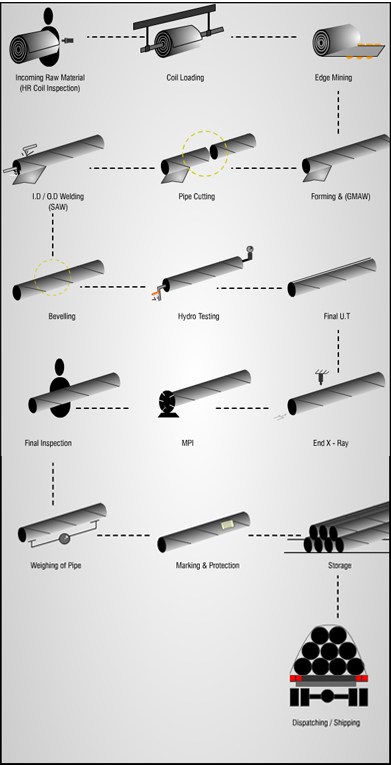 HSAW PIPES / SPIRAL PIPE Manufacturing Process